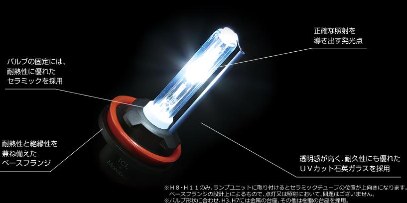 正確な照射を導き出す発光点 バルブの固定には、耐熱性に優れたセラミックを採用 耐熱性と絶縁性を兼ね備えたベースフランジ 透明感が高く、耐久性にも優れたUVカット石英ガラスを採用 ※H8・H11のみ、ランプユニットに取り付けるとセラミックチューブの位置が上向きになります。ベースフランジの設計上によるもので、点灯又は照射において、問題はございません。※バルブ形状に合わせ、H3、H7には金属の台座、その他は樹脂の台座を採用。