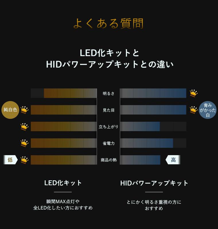LED化キットとHIDパワーアップキットとの違い