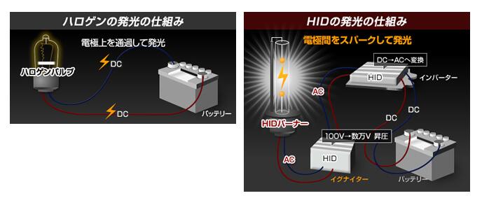 HID発光の仕組み